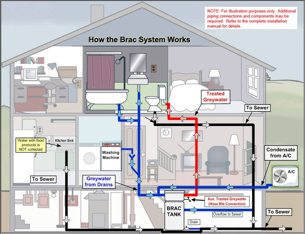 Prime plumbing for Sewer diagram for house