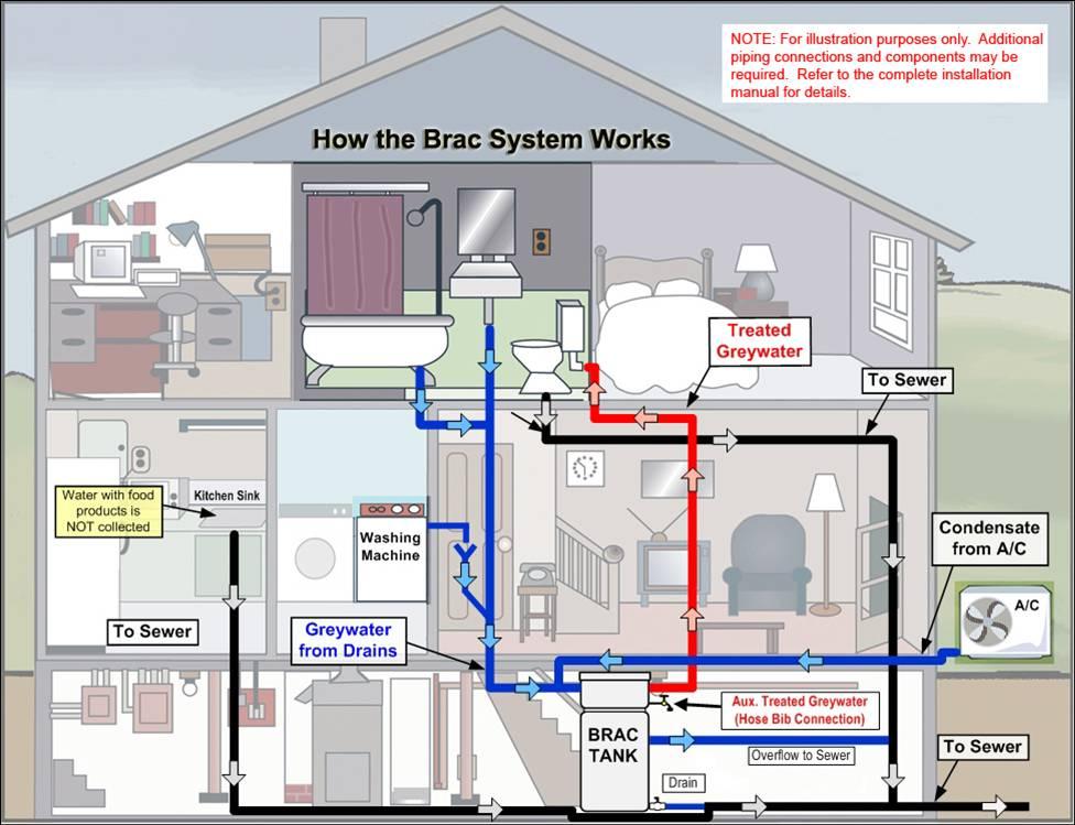 Prime plumbing for Sewage plumbing layout